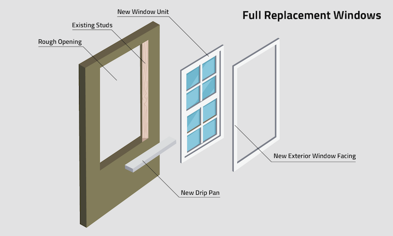 Replacement Vs New Construction Windows