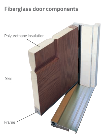 Fiberglass doors are usually filled with foam and embossed with wood grain, or left smooth for a more modern look.