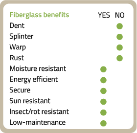 Fiberglass benefits graphic indicating fiberglass does not dent, splinter, warp, or rust. Fiberglass is moisture resistant, energy efficient, secure, sun resistant, insect/rot resistant, and low-maintenance.