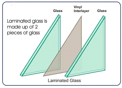 Graphic of laminated glass elements