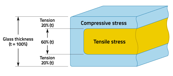 Example of tempered glass compression and tension stress