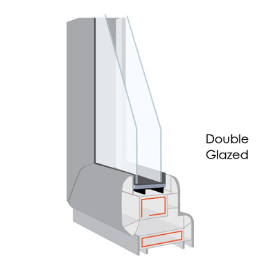 Image from Glass and Glazing Federation. Window glass is often called glazing. This is an image of a double glazed window corner cut.