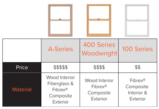 Price and material comparison chart for Andersen's Fibrex composite replacement windows.