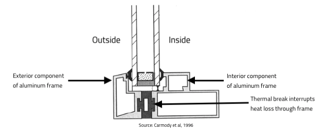 Illustration of thermally broken aluminum window frame from article by Carmody et al (1980), image retrieved from Windows and Window Treatments article by Larry Kinney.