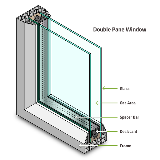 Diagram of a double pane window. Argon gas is offers insulation properties of insulated glass units for maximum energy efficiency