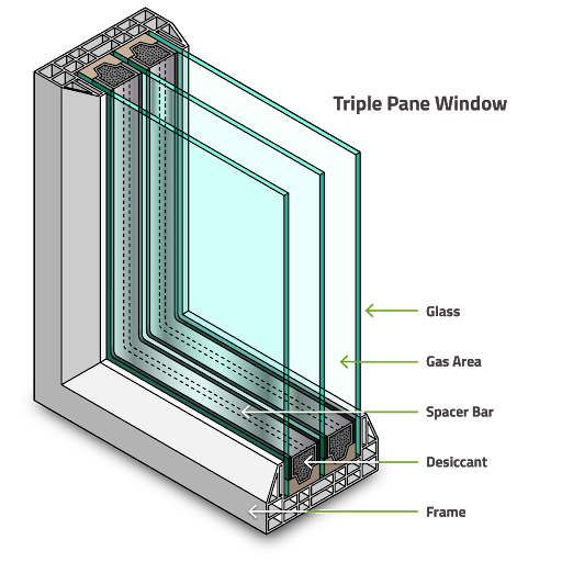 Diagram of a triple pane window. Argon gas is offers insulation properties to insulated glass units for maximum energy efficiency