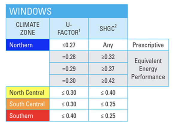 Window energy efficiency standards for Energy Star in Dallas-Fort Worth require SHGC be low .25 and U factor below .30