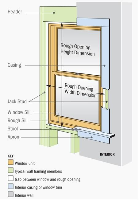 Popular Upgrades For Replacement Windows