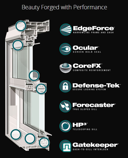 Alside Mezzo Windows, Beauty Forged with Performance. EdgeForce Narrowline Frame and Sash; Ocular Screen Bulb Seal; CoreFX Composite Reinforcement; Defense-Tek Secure Locking System; Forecaster True Sloped Seal; HP3 Telescoping Sill; GateKeeper Sash-to-Sill Interlock