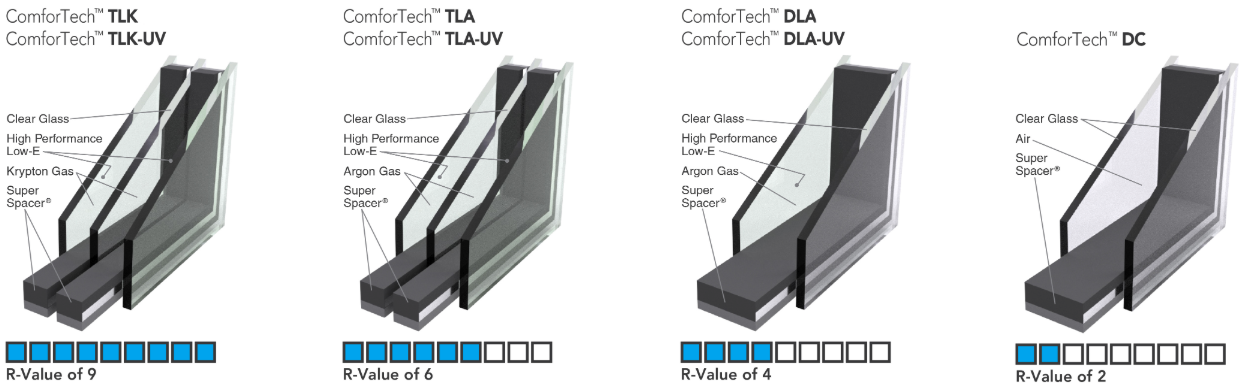 Diagrams explaining ProVia's glazing systems.