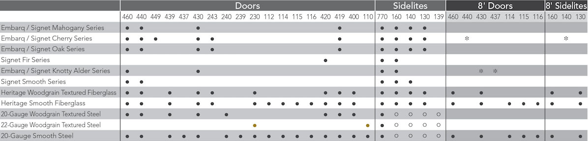 Privacy glass availability chart.