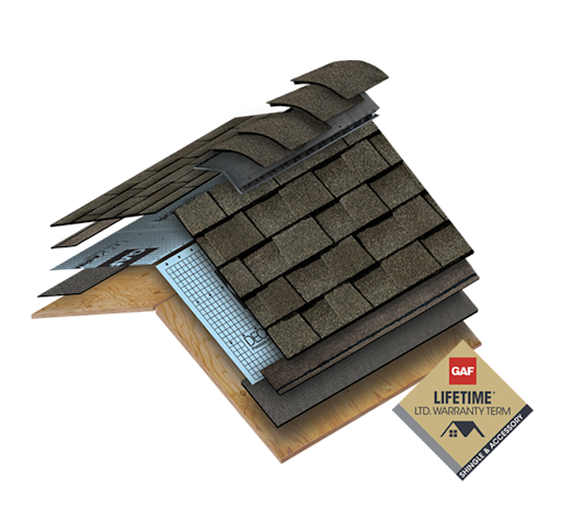 Graphic showing GAF lifetime roofing layers including shingles, padding, and wood platform.