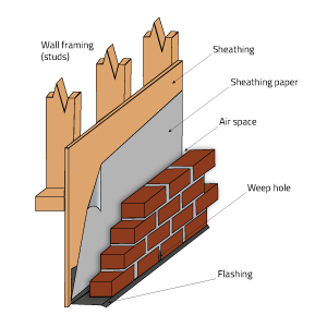 illustration showing wall framing, sheathing, flashing, sheathing paper, air space, and brick with weep hole.