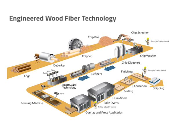 illustration of the process for making engineered fiber wood substrates