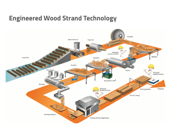 illustration of process for making wood strand substrates