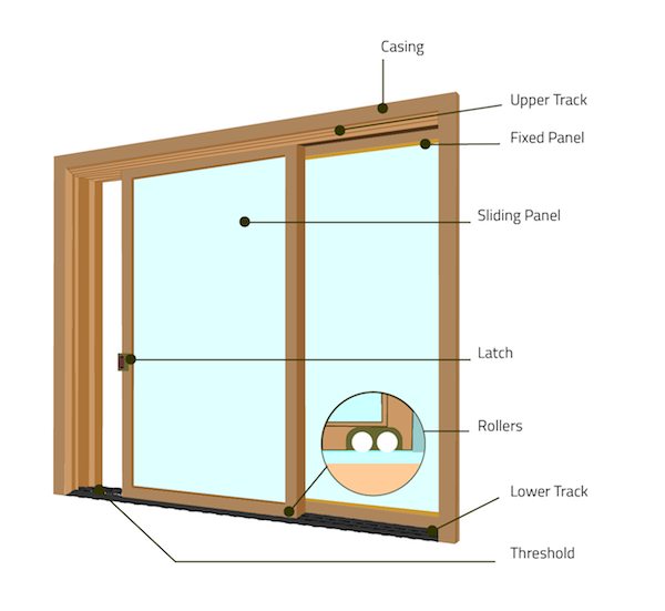 Illustration showing parts of a sliding door