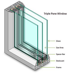 triple pane window with labels for each part (glass, gas area, spacer bar, dessicant, frame)