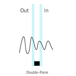 Illustration of sound waves traveling through double pane glass