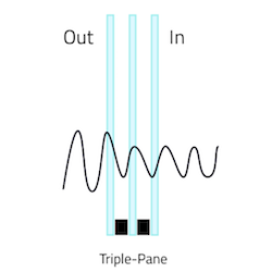 Illustration of sound waves traveling through triple pane glass